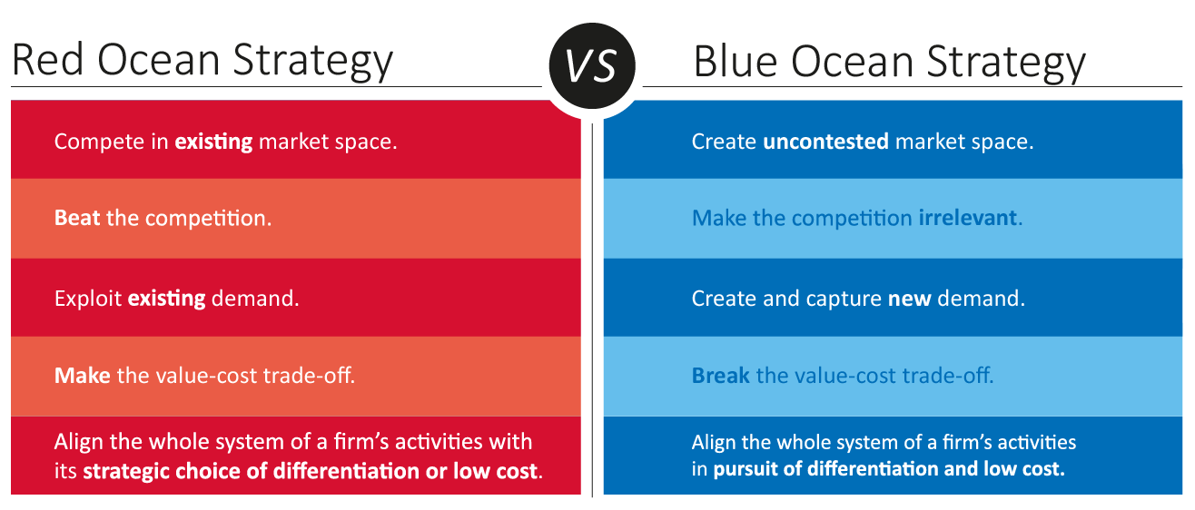 blue ocean strategy Instead of viciously competing with other companies, organizations should find a way to work in a marketplace that is free of competitors.