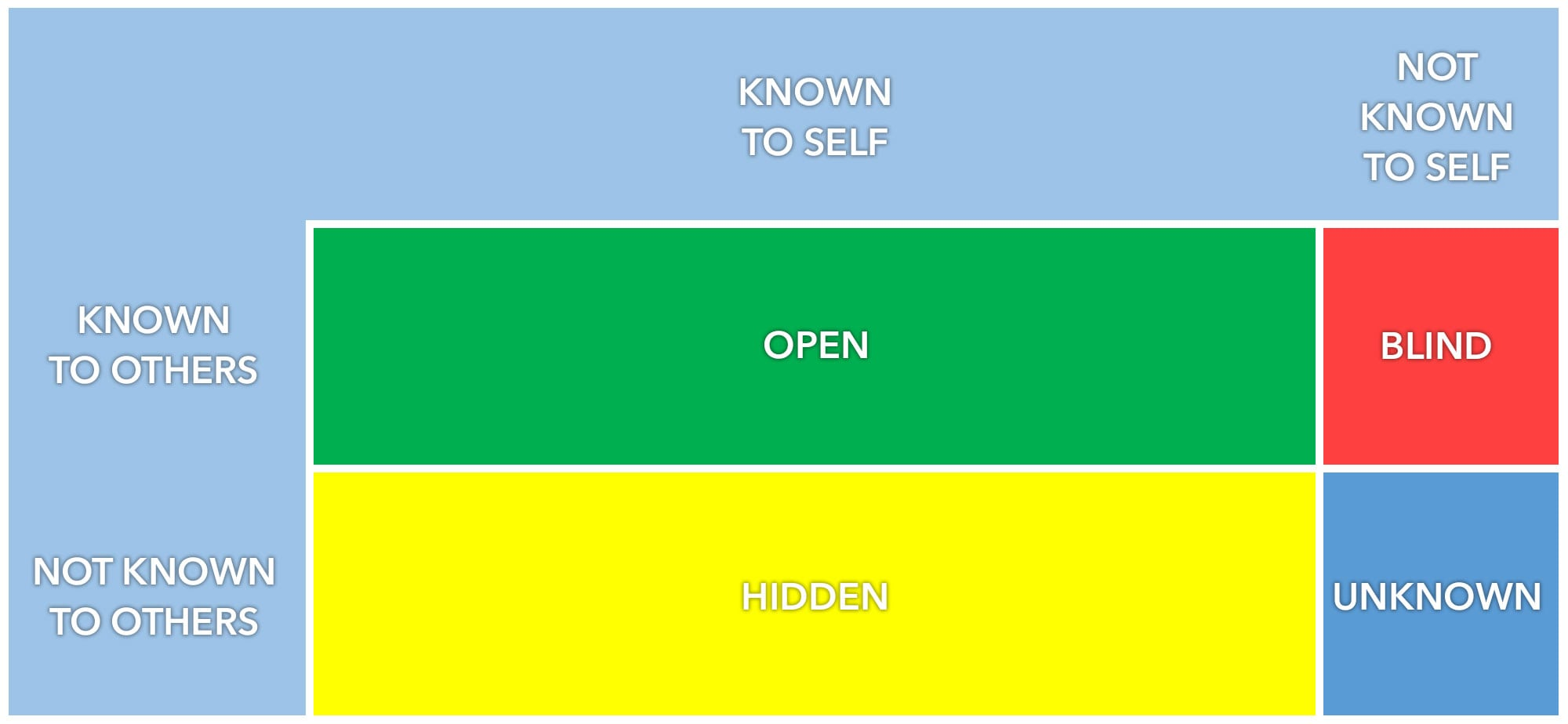 my self reflection using johari windows Journal activity: compare your johari windows journal activity: who  group  activity: guidelines for self-disclosure—disclosing group activity:  group  activity: observing self awareness, self esteem, and self disclosure.