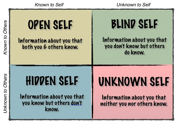 Image result for johari window